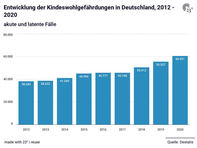 Entwicklung der Kindeswohlgefährdungen in Deutschland, 2012 - 2020