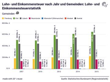 Lohn- und Einkommensteuer nach Jahr und Gemeinden: Lohn- und Einkommensteuerstatistik