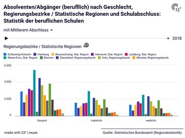 Absolventen/Abgänger (berufllich) nach Geschlecht, Regierungsbezirke / Statistische Regionen und Schulabschluss: Statistik der beruflichen Schulen