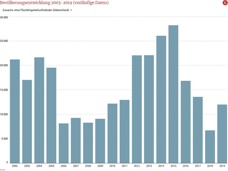 Bevölkerungsentwicklung 2003-2019 (vorläufige Daten)