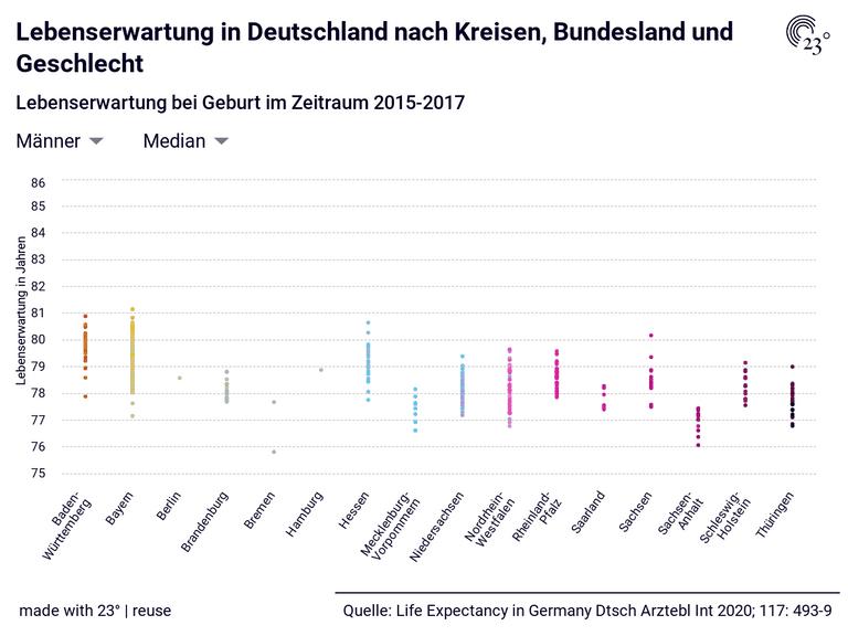 Lebenserwartung in Deutschland nach Kreisen, Bundesland und Geschlecht