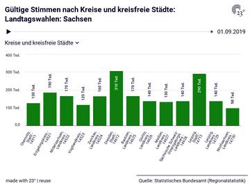 Gültige Stimmen nach Kreise und kreisfreie Städte: Landtagswahlen: Sachsen