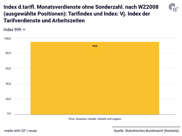 Index d.tarifl. Monatsverdienste ohne Sonderzahl. nach WZ2008 (ausgewählte Positionen): Tarifindex und Index: Vj. Index der Tarifverdienste und Arbeitszeiten