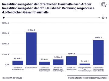 Investitionsausgaben der öffentlichen Haushalte nach Art der Investitionsausgaben der öff. Haushalte: Rechnungsergebnisse d.öffentlichen Gesamthaushalts
