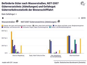 Beförderte Güter nach Wasserstraßen, NST-2007 Güterverzeichnis (Abteilungen) und Gefahrgut: Güterverkehrsstatistik der Binnenschifffahrt