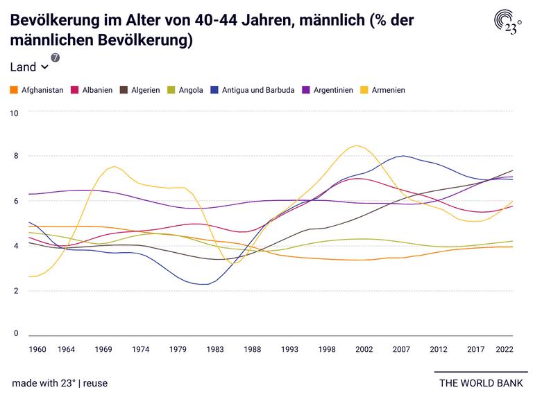 Bevölkerung im Alter von 40-44 Jahren, männlich (% der männlichen Bevölkerung)