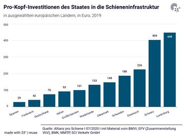 Pro-Kopf-Investitionen des Staates in die Schieneninfrastruktur