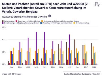 Mieten und Pachten (Anteil am BPW) nach Jahr und WZ2008 (2-Steller): Verarbeitendes Gewerbe: Kostenstrukturerhebung im Verarb. Gewerbe, Bergbau