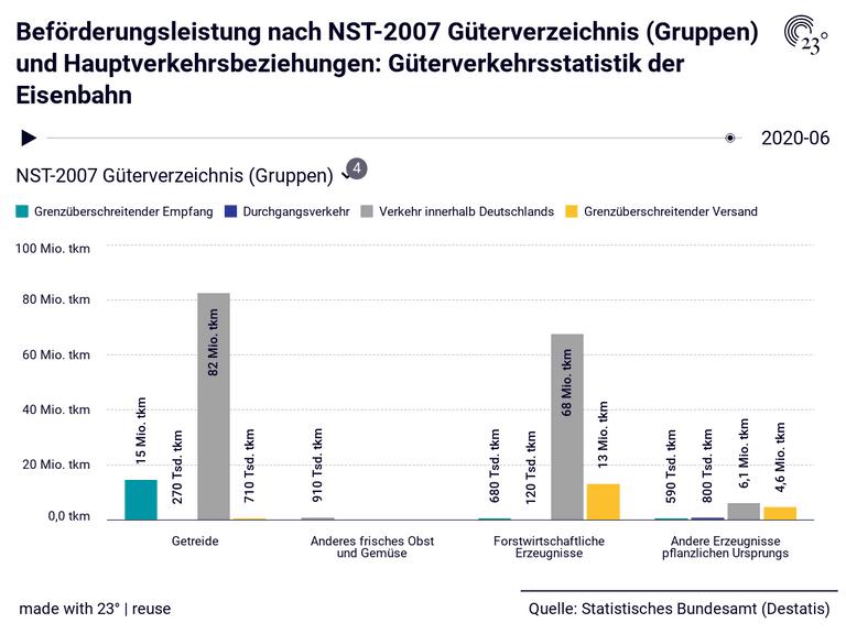 Beförderungsleistung nach NST-2007 Güterverzeichnis (Gruppen) und Hauptverkehrsbeziehungen: Güterverkehrsstatistik der Eisenbahn