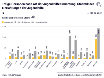 Tätige Personen nach Art der Jugendhilfeeinrichtung: Statistik der Einrichtungen der Jugendhilfe