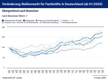 Veränderung Stellenmarkt für Fachkräfte in Deutschland (ab 01/2020)