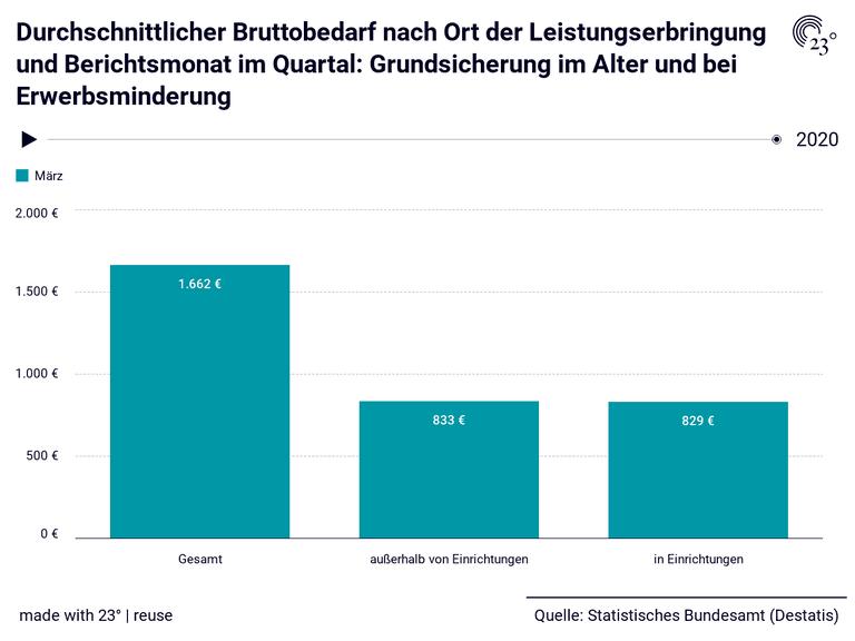 Durchschnittlicher Bruttobedarf nach Ort der Leistungserbringung und Berichtsmonat im Quartal: Grundsicherung im Alter und bei Erwerbsminderung