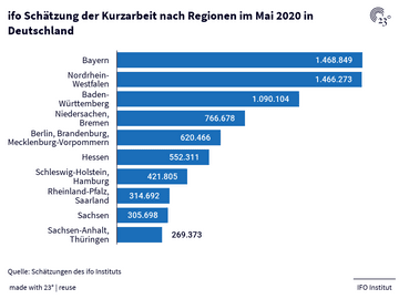 ifo Schätzung der Kurzarbeit nach Regionen im Mai 2020 in Deutschland