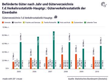 Beförderte Güter nach Jahr und Güterverzeichnis f.d.Verkehrsstatistik-Hauptgr.: Güterverkehrsstatistik der Eisenbahn
