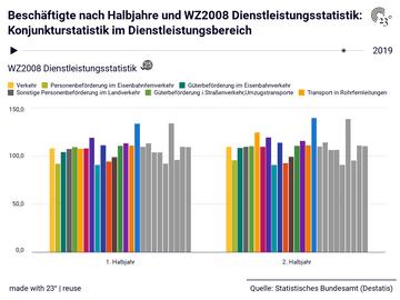 Beschäftigte nach Halbjahre und WZ2008 Dienstleistungsstatistik: Konjunkturstatistik im Dienstleistungsbereich