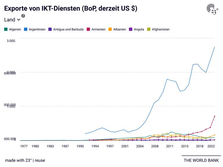 Exporte von IKT-Diensten (BoP, derzeit US $)