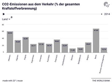 CO2-Emissionen aus dem Verkehr (% der gesamten Kraftstoffverbrennung)