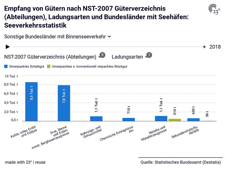 Empfang von Gütern nach NST-2007 Güterverzeichnis (Abteilungen), Ladungsarten und Bundesländer mit Seehäfen: Seeverkehrsstatistik