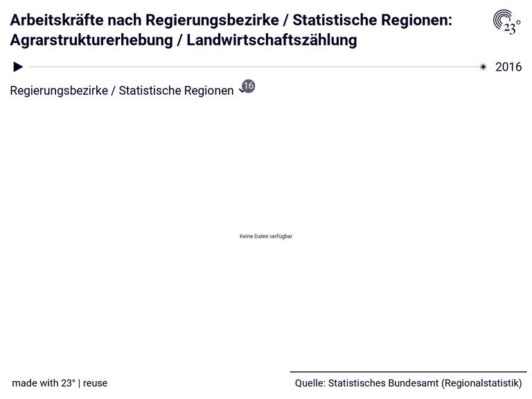 Arbeitskräfte nach Regierungsbezirke / Statistische Regionen: Agrarstrukturerhebung / Landwirtschaftszählung