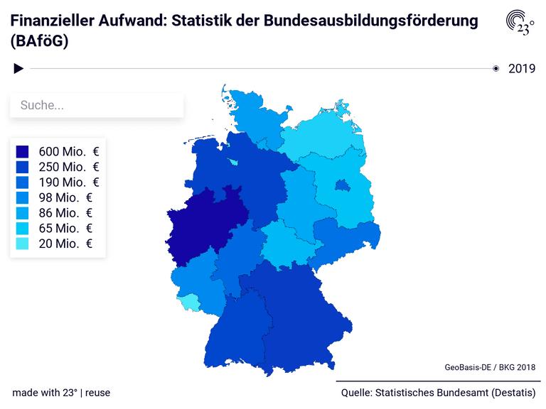 Finanzieller Aufwand: Statistik der Bundesausbildungsförderung (BAföG)