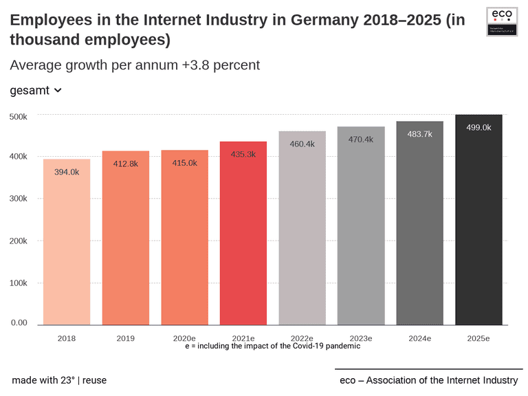 Employees in the Internet Industry in Germany 2018–2025 (in thousand employees)
