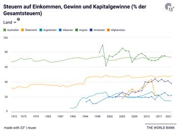 Steuern auf Einkommen, Gewinn und Kapitalgewinne (% der Gesamtsteuern)
