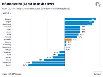 Inflationsraten (%) auf Basis des HVPI