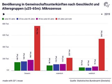 Bevölkerung in Gemeinschaftsunterkünften nach Geschlecht und Altersgruppen (u25-65m): Mikrozensus
