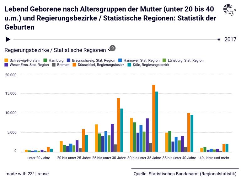 Lebend Geborene nach Altersgruppen der Mutter (unter 20 bis 40 u.m.) und Regierungsbezirke / Statistische Regionen: Statistik der Geburten
