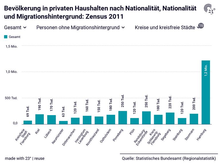Bevölkerung in privaten Haushalten nach Nationalität, Nationalität und Migrationshintergrund: Zensus 2011