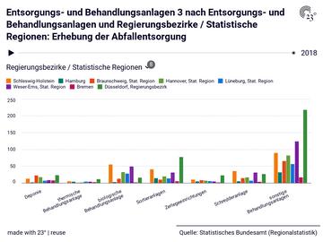 Entsorgungs- und Behandlungsanlagen 3 nach Entsorgungs- und Behandlungsanlagen und Regierungsbezirke / Statistische Regionen: Erhebung der Abfallentsorgung