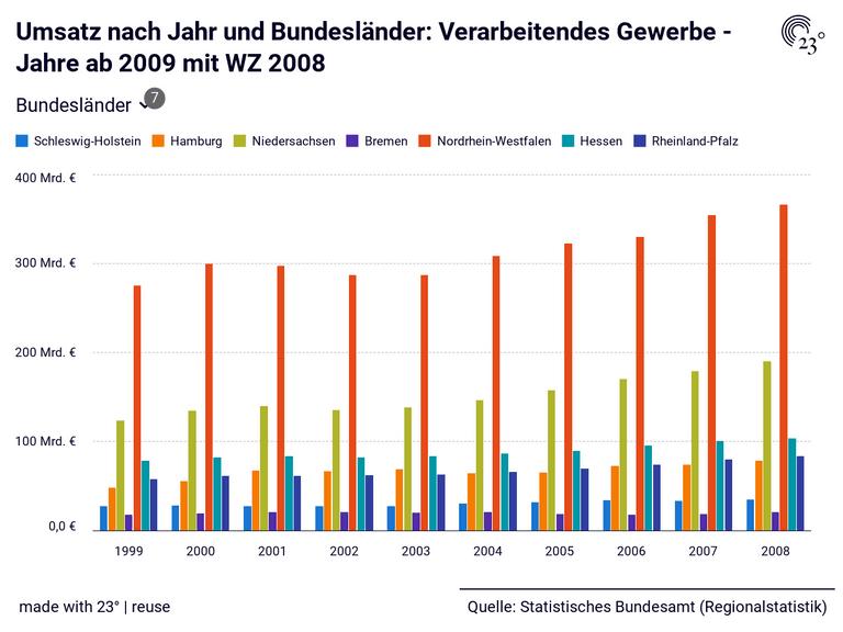 Umsatz nach Jahr und Bundesländer: Verarbeitendes Gewerbe - Jahre ab 2009 mit WZ 2008