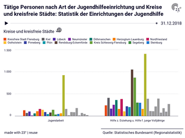 Tätige Personen nach Art der Jugendhilfeeinrichtung und Kreise und kreisfreie Städte: Statistik der Einrichtungen der Jugendhilfe