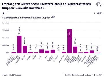 Empfang von Gütern nach Güterverzeichnis f.d.Verkehrsstatistik-Gruppen: Seeverkehrsstatistik