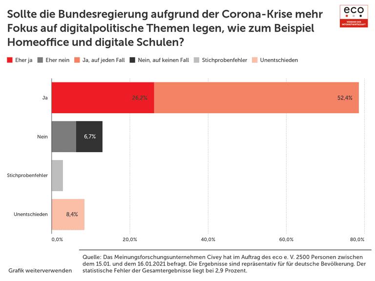 Sollte die Bundesregierung aufgrund der Corona-Krise mehr Fokus auf digitalpolitische Themen legen, wie zum Beispiel Homeoffice und digitale Schulen?