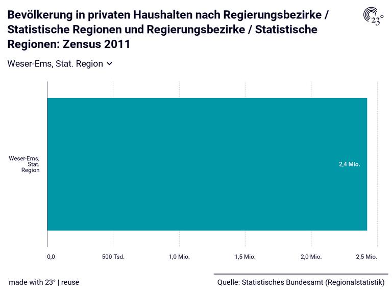 Bevölkerung in privaten Haushalten nach Regierungsbezirke / Statistische Regionen und Regierungsbezirke / Statistische Regionen: Zensus 2011