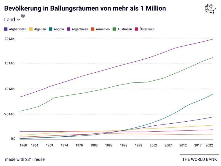 Bevölkerung in Ballungsräumen von mehr als 1 Million