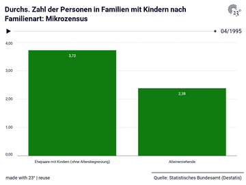 Durchs. Zahl der Personen in Familien mit Kindern nach Familienart: Mikrozensus