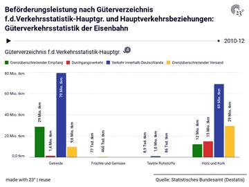 Beförderungsleistung nach Güterverzeichnis f.d.Verkehrsstatistik-Hauptgr. und Hauptverkehrsbeziehungen: Güterverkehrsstatistik der Eisenbahn