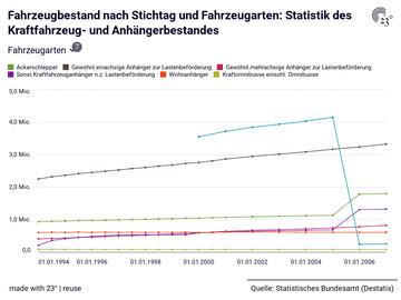 Fahrzeugbestand nach Stichtag und Fahrzeugarten: Statistik des Kraftfahrzeug- und Anhängerbestandes