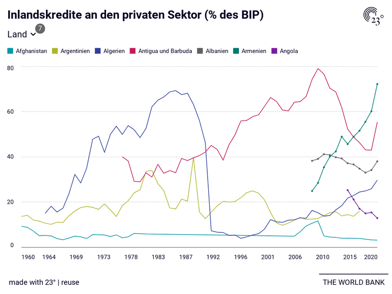 Inlandskredite an den privaten Sektor (% des BIP)