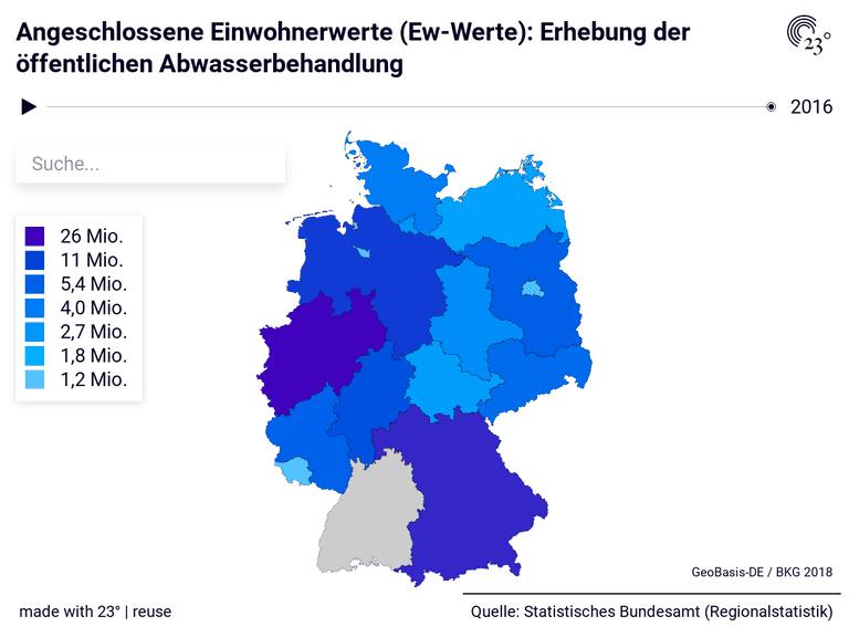 Angeschlossene Einwohnerwerte (Ew-Werte): Erhebung der öffentlichen Abwasserbehandlung