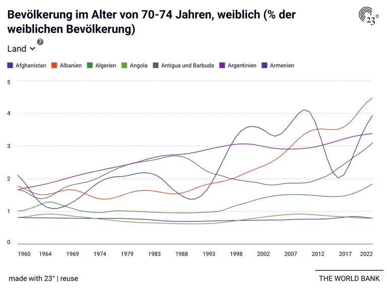 Bevölkerung im Alter von 70-74 Jahren, weiblich (% der weiblichen Bevölkerung)