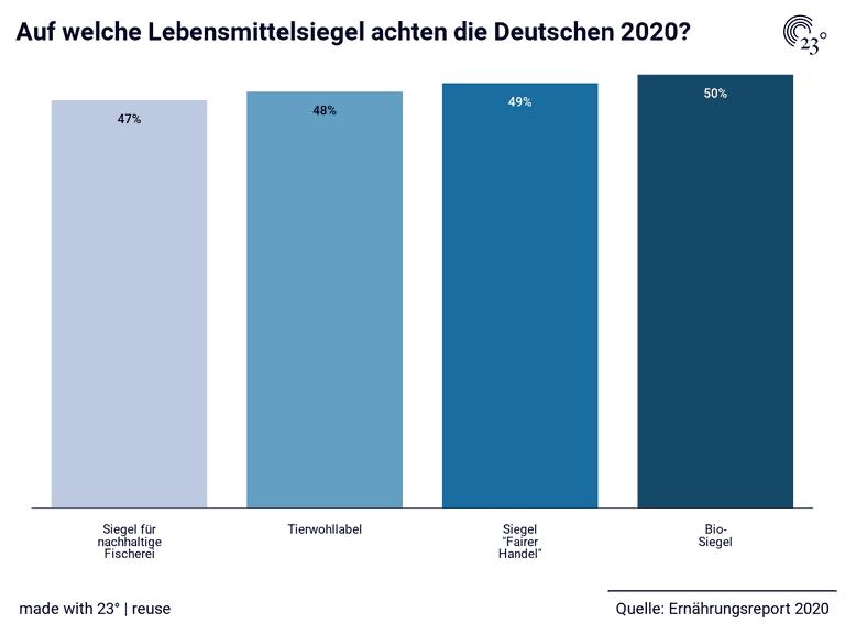 Auf welche Lebensmittelsiegel achten die Deutschen 2020?