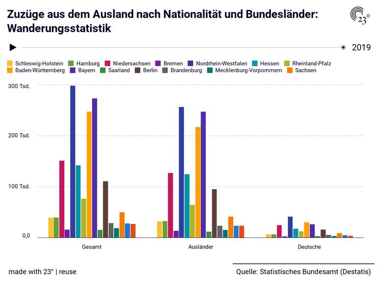 Zuzüge aus dem Ausland nach Nationalität und Bundesländer: Wanderungsstatistik