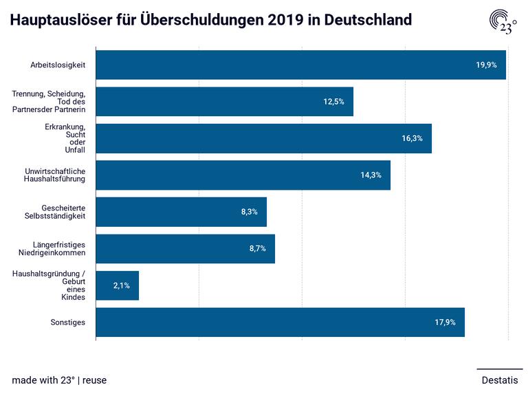 Hauptauslöser für Überschuldungen 2019 in Deutschland