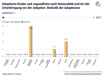 Adoptierte Kinder und Jugendliche nach Nationalität und Art der Unterbringung vor der Adoption: Statistik der Adoptionen