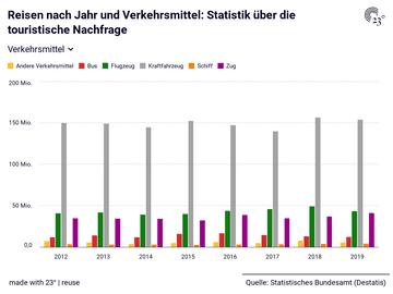 Reisen nach Jahr und Verkehrsmittel: Statistik über die touristische Nachfrage