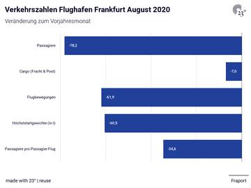 Verkehrszahlen Flughafen Frankfurt August 2020