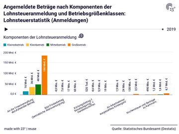 Angemeldete Beträge nach Komponenten der Lohnsteueranmeldung und Betriebsgrößenklassen: Lohnsteuerstatistik (Anmeldungen)